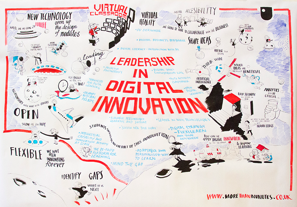 Digital Innovation - Visual Minutes